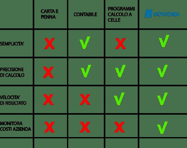 tabella comparativa novicrea